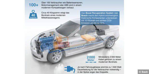 Spannende Fakten zur Elektrik im Auto - PC-WELT