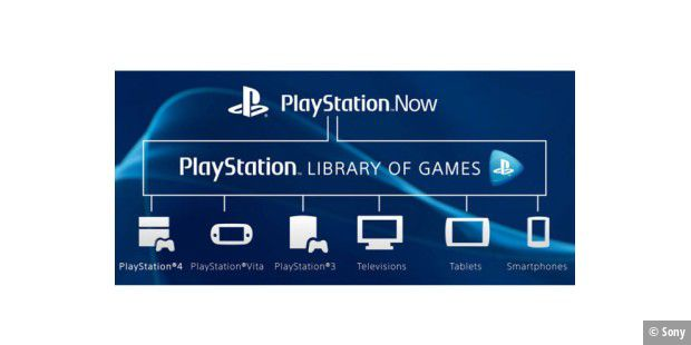Playstation Now soll noch im Sommer in Nordamerika starten