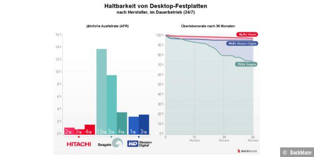 Backblaze Statistik
