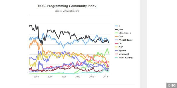 Tiobe-Index im Juli 2014
