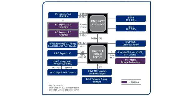 Steht dem Intel Core i5-750 zur Seite: P55-Chipsatz imDetail