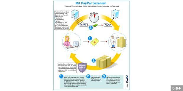 Ebay Mit Paypal VerknГјpfen