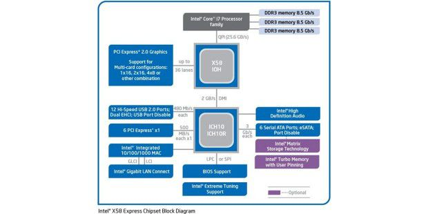 Blockdiagramm: Intel-Chipsatz X58 mit North- und