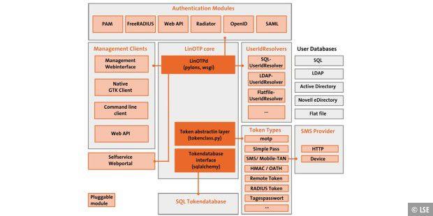 Technische Details zur LinOTP A 150 - PC-WELT