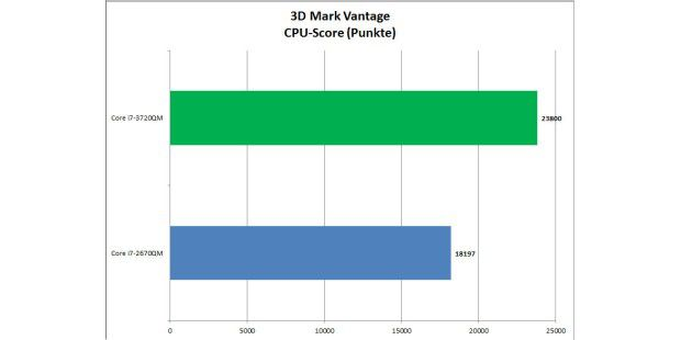 Ivy Bridge im Test: 3D Mark Vantage CPU-Score