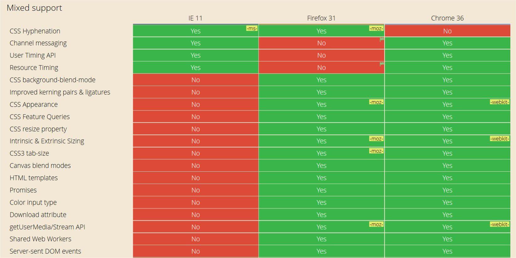 Chrome, Firefox oder Internet-Explorer im Test – welcher Browser ist