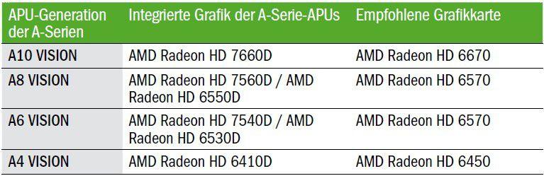 So richten Sie AMD-Dual-Graphics ein - PC-WELT