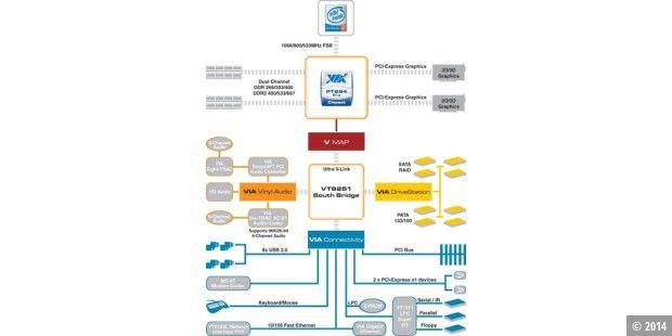 Schematische Darstellung der PT894(Pro)-Chipsätze - PC-WELT
