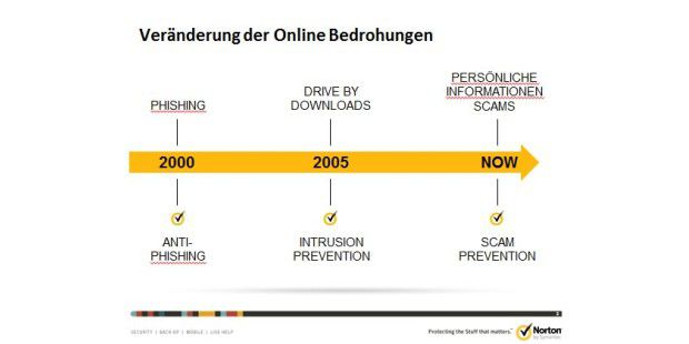 Veränderung der Online-Bedrohungen