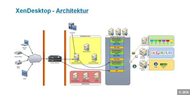 Xen Desktop Architektur