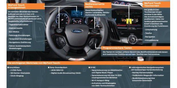 FORD SYNC-TECHNOLOGIE