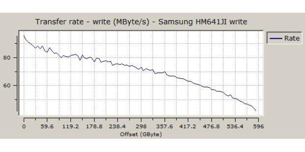 Sequenzielle Schreibrate der Samsung Spinpoint M7E 640GBHM641JI