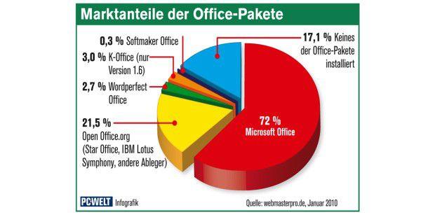 Bei einer via Internet durchgeführten Analyse derinstallierten Office-Pakete kam Anfang 2010 Open Office inklusiveAblegern in Deutschland auf einen Marktanteil von 21,5Prozent.