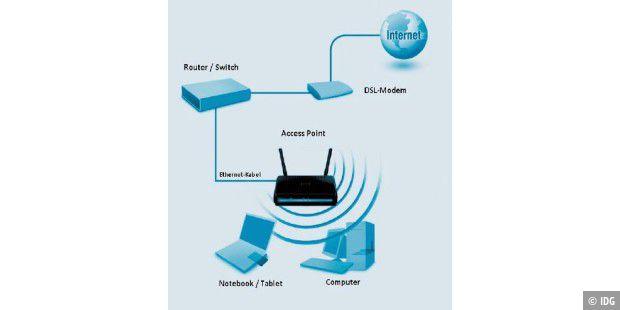 wlan mit access point erweitern so geht 39 s pc welt. Black Bedroom Furniture Sets. Home Design Ideas