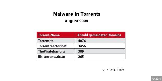 Malware-Torrents im August