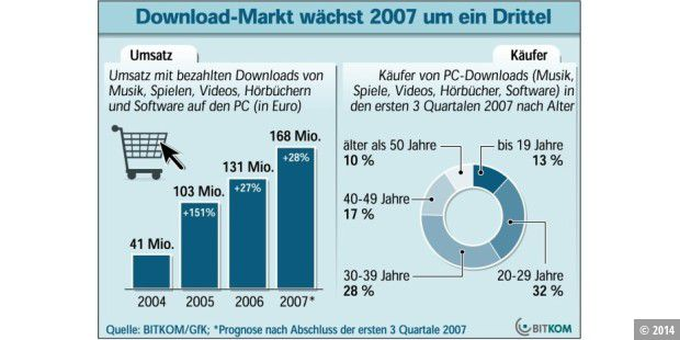 Bitkom Download-Studie