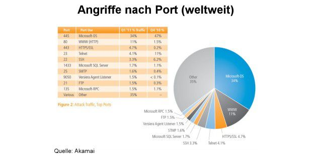 Angriffsziele nach Ports