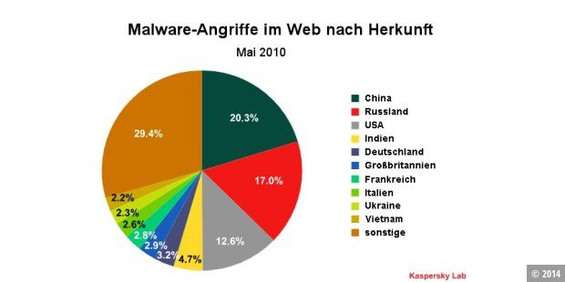 Anteile an Malware-Angriffen im Web