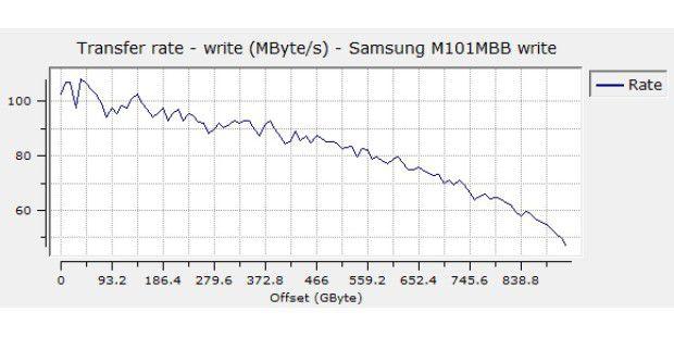 Sequenzielle Schreibrate der Samsung Spinpoint M8 1TBHN-M101MBB