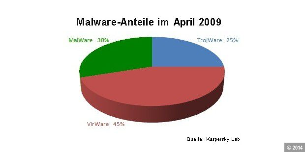 Malware-Anteile im April