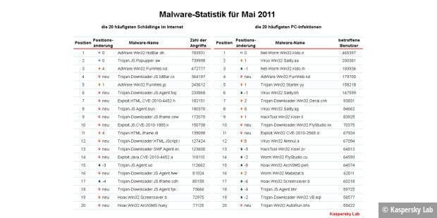 Malware Top 20 Mai 2011