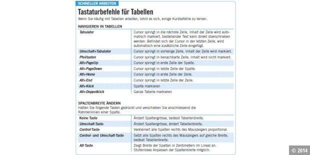 Perfekte Tabellen Mit Word Pc Welt