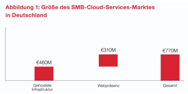 SMB-Cloud-Services-Markt in Deutschland