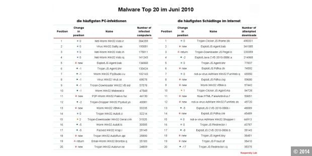 Malware Top 20 Juni