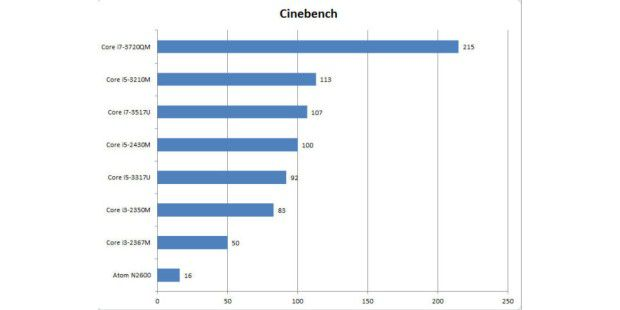 Test 1: Cinebench
