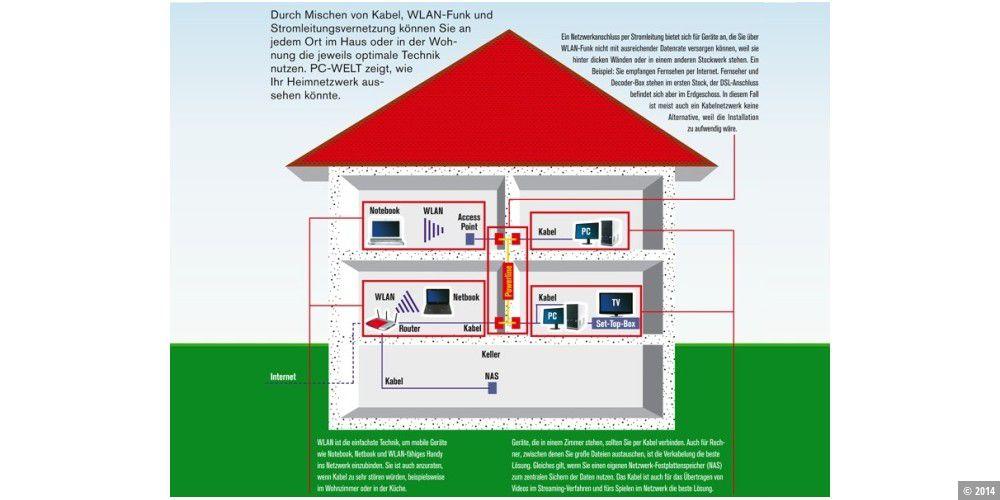 so machen sie ihr heimnetzwerk schnell und sicher pc welt. Black Bedroom Furniture Sets. Home Design Ideas