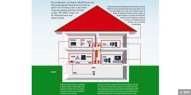 So Bauen Sie Ein Heimnetzwerk Auf