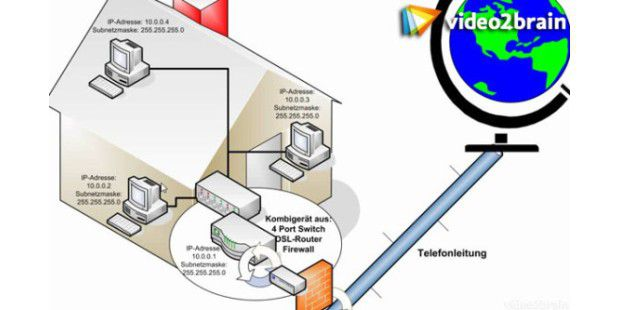 DSL-Router & PCs zuhause optimal vernetzen