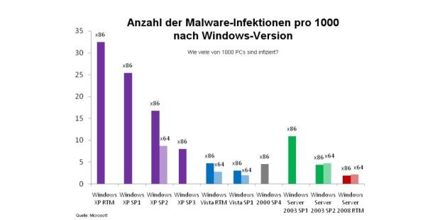 Malware-Infektionen nach Windows-Version