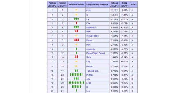 Der Tiobe Index zeigt jeden Monat neu die Bedeutung von Programmiersprachen