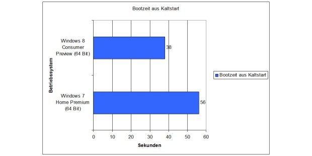 Windows 8 vs. Windows 7: Bootzeit