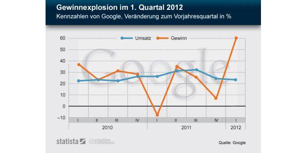Googles Gewinnexplosion