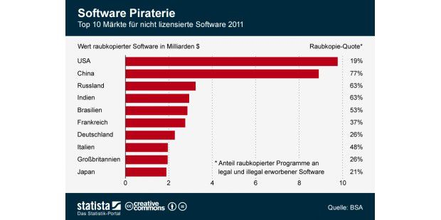 Ranking Softwarepiraterie