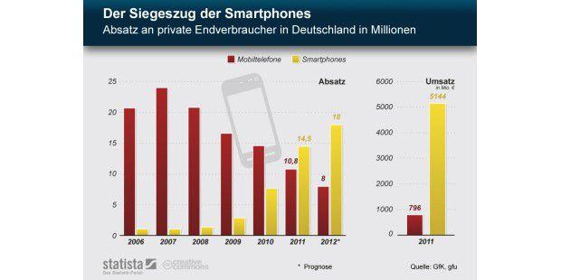 Der Siegeszug der Smartphones in Deutschland