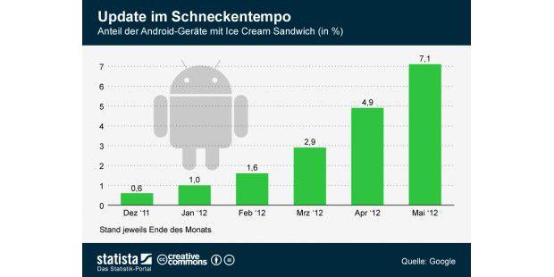 Android-Update im Schneckentempo