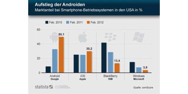 Aufstieg der Androiden