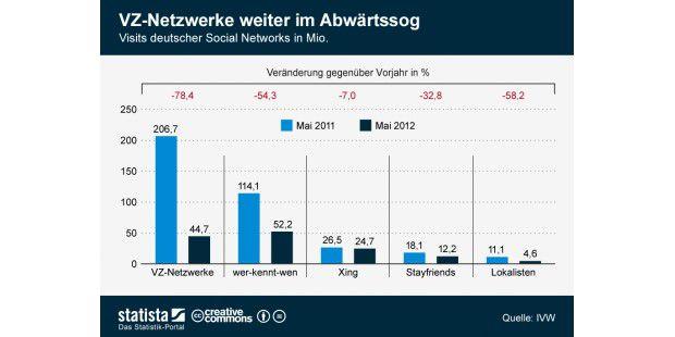 VZ-Netzwerke 78,4% runter