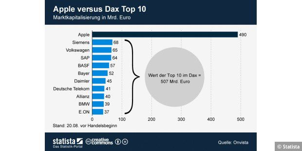 Apple vs. Dax Top 10