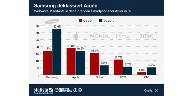Samsung deklassiert Apple