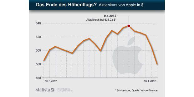 Apples Aktienkurs brach in den letzten Tagen ein