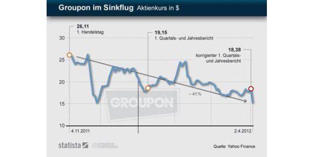 Groupon-Aktie im Sinkflug