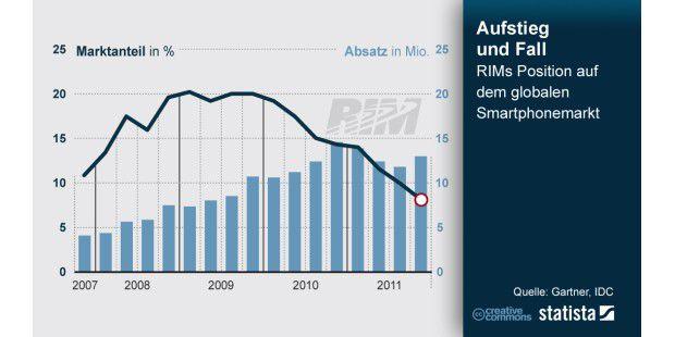Aufstieg und Fall von RIM
