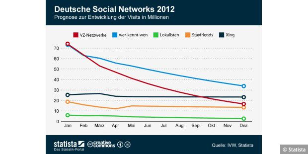 Prognose deutsche Social Networks 2012