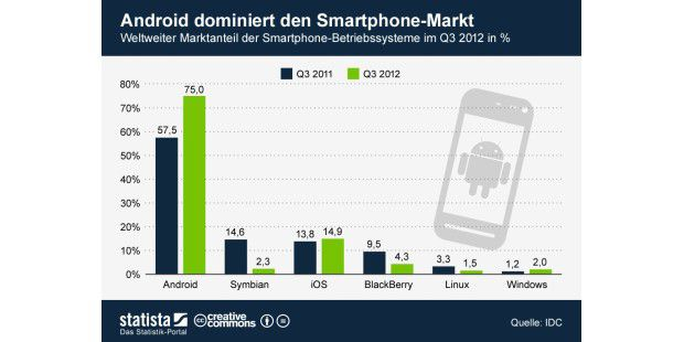 Marktanteil Android im Q3 2012