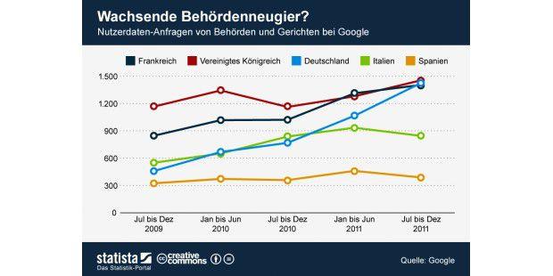 Nutzerdatenanfragen von Behörden und Gerichten ausDeutschland bei Google