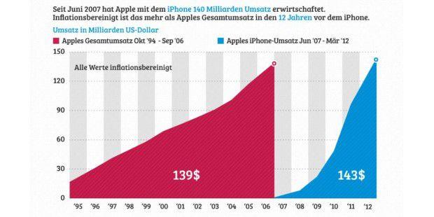 Infografik zum 5ten Geburstag vom iPad